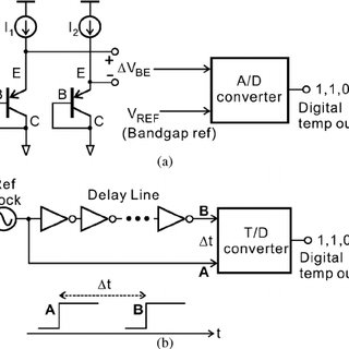 (PDF) Time-Domain CMOS Temperature Sensors With Dual Delay