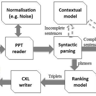 An example of an extracted concept map from 'process