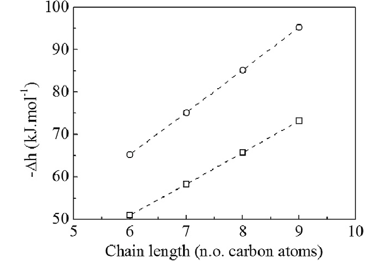 Enthalpies of adsorption obtained by Monte Carlo