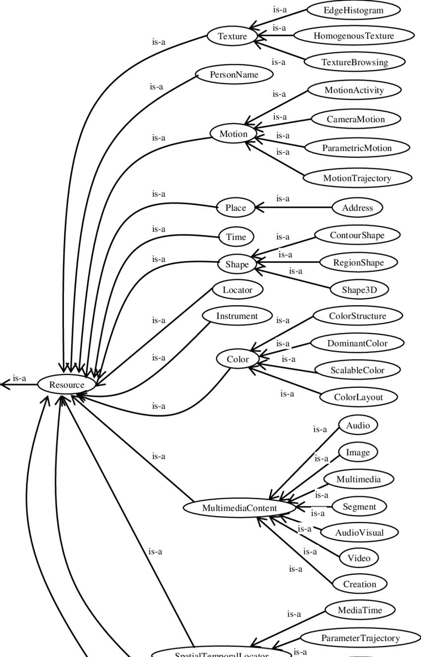 medium resolution of figuretrajectory persongroup person ogranisation creator