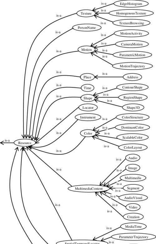 small resolution of figuretrajectory persongroup person ogranisation creator