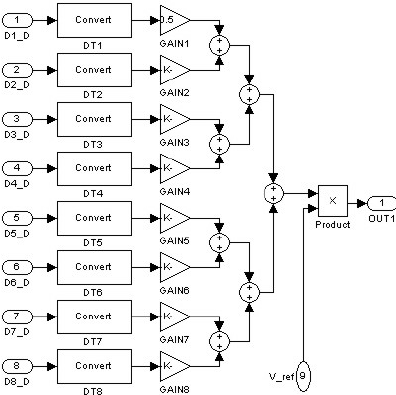 Subsystem in Simulink that represents the ladder R/2R