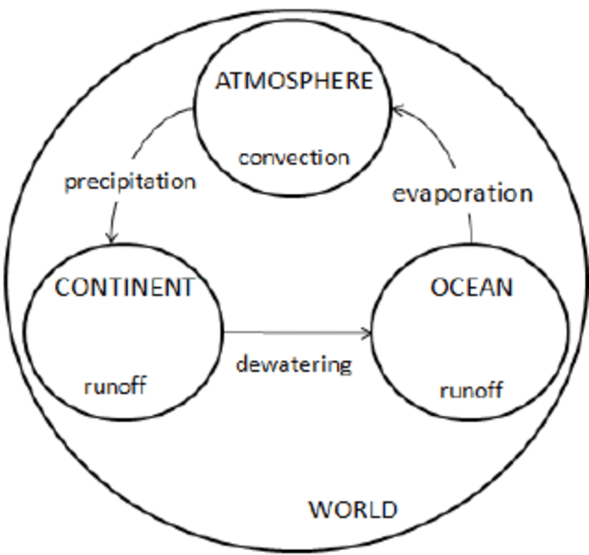 Conceptual model of water flow in the hydrologic cycle