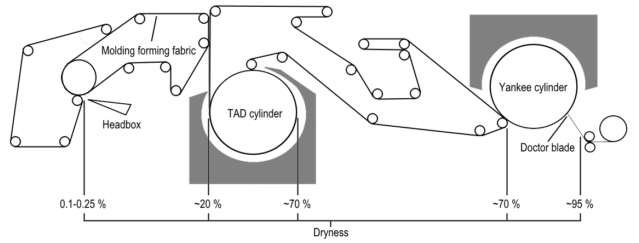Sketch of creped through-air drying (CTAD) tissue machine