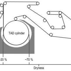 New tissue technology (NTT) machine (Valmet 2014