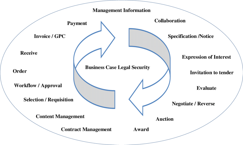 e-Procurement Lifecycle. Adapted from CIPS (2009