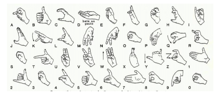Portuguese Sign Language alphabet and numbers (hand