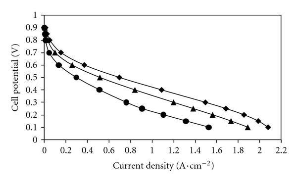 Effect of temperature and pressure on polarization curves