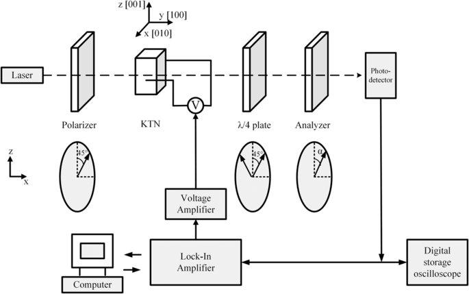 The schematic of Senarmont compensator method.: The light