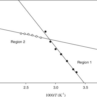 DSC thermograms of PVC-LENR50 (30/70)-EC/PC (50/50) doped