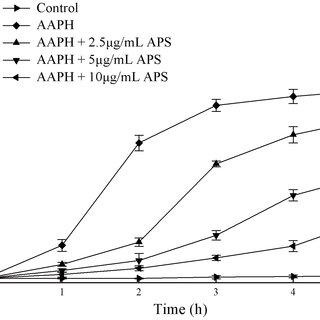 DPPH scavenging activity (A),ABTS scavenging activity (B