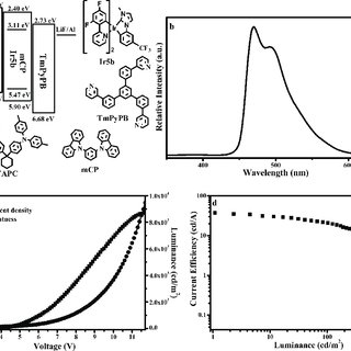 UV−vis absorption spectra of Ir1a−Ir8a (a) and Ir1b−Ir8b