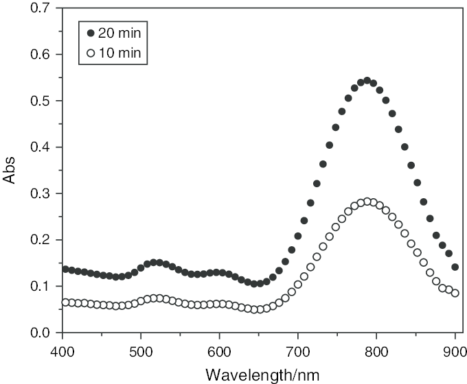 Scale-up synthesis of gold nanorods. Gold nanorod growth