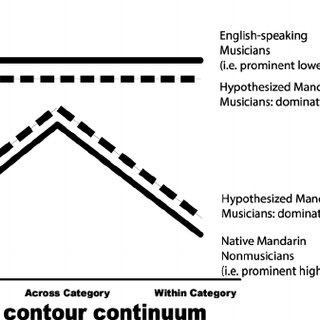 (PDF) Higher-level linguistic categories dominate lower