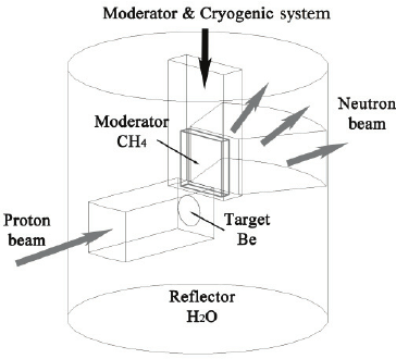 A schematic layout of the target-reflector-moderator (TRM