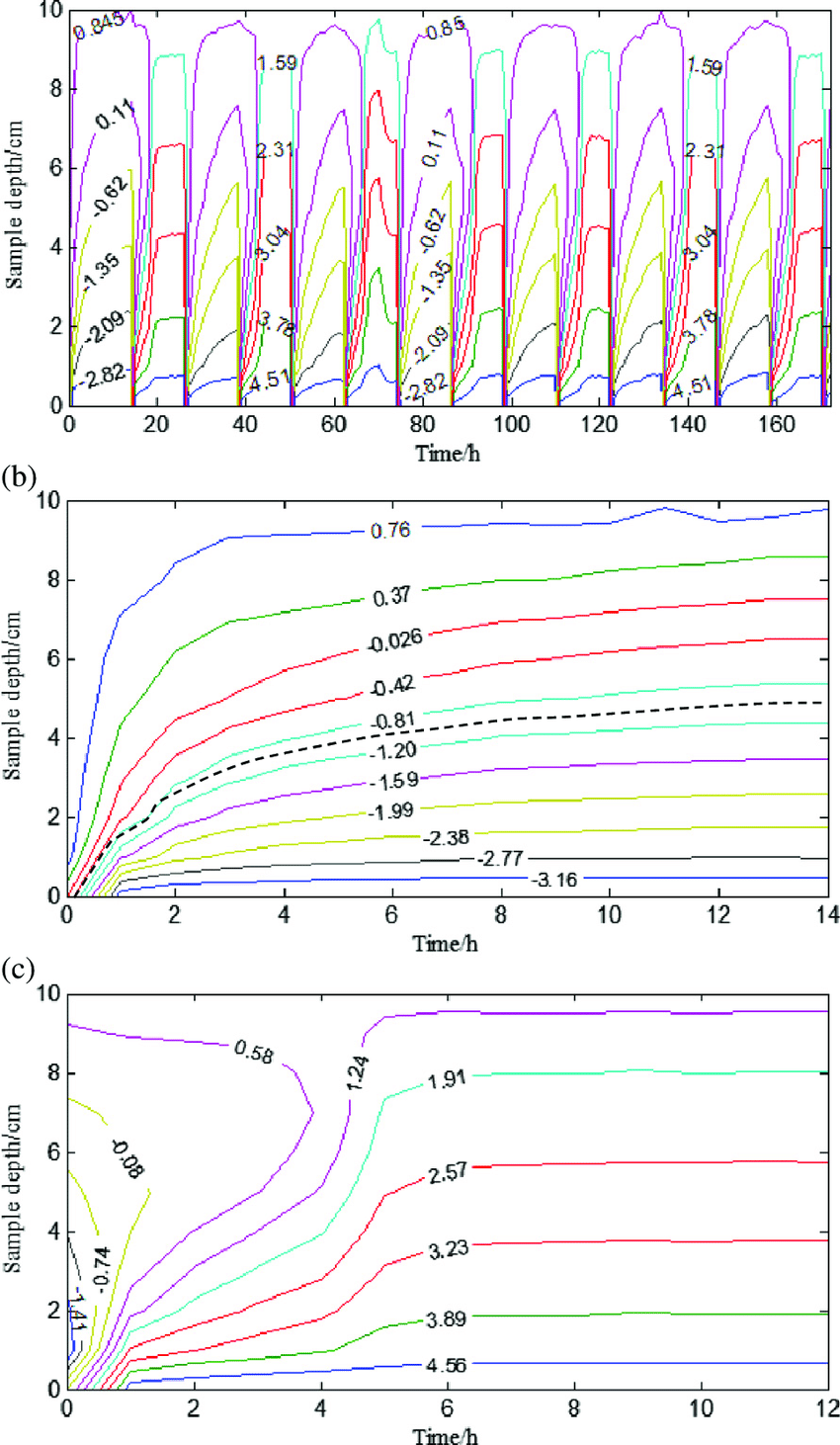 medium resolution of isothermal diagram of the soil sample l0c2 a isothermal diagram for 7 freeze