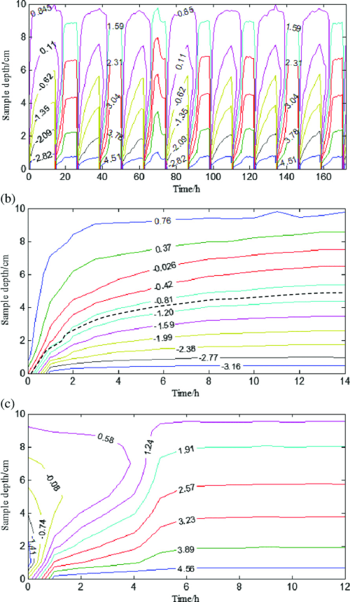 small resolution of isothermal diagram of the soil sample l0c2 a isothermal diagram for 7 freeze