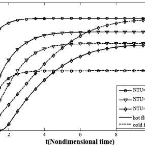 (a) A schematic representation of cross flow heat