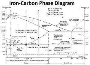 Portion of FeC equilibrium phase diagram[6] | Download