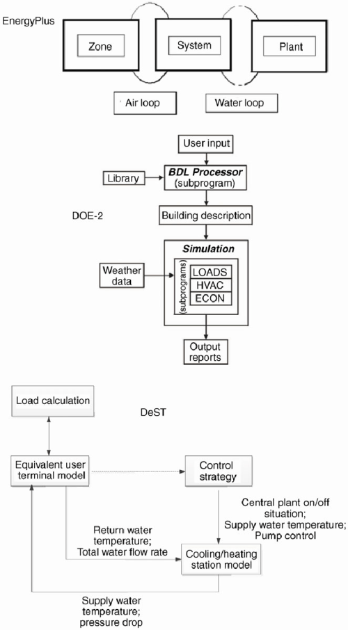 small resolution of hvac system calculation structures for the three programs