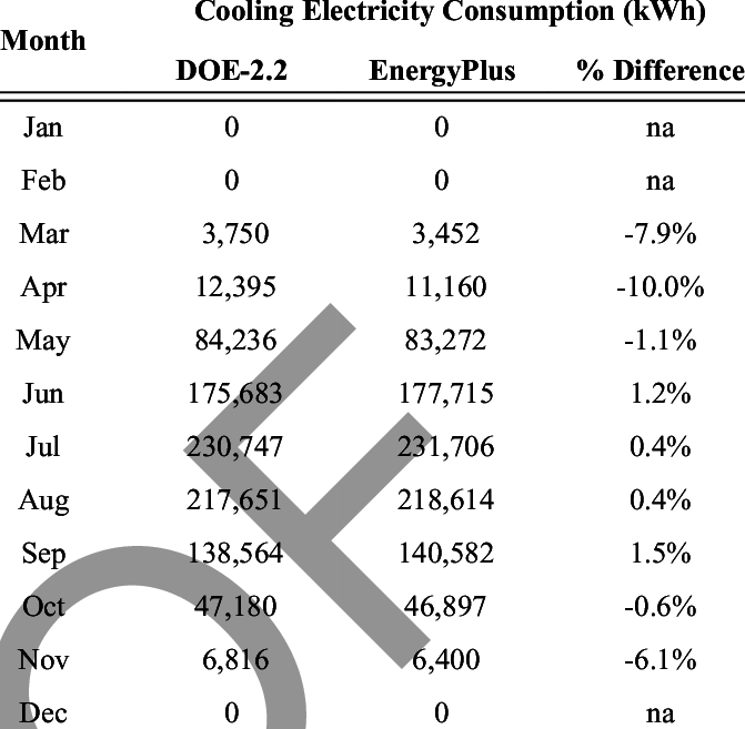 Monthly Cooling Electricity Consumption for Chicago Runs