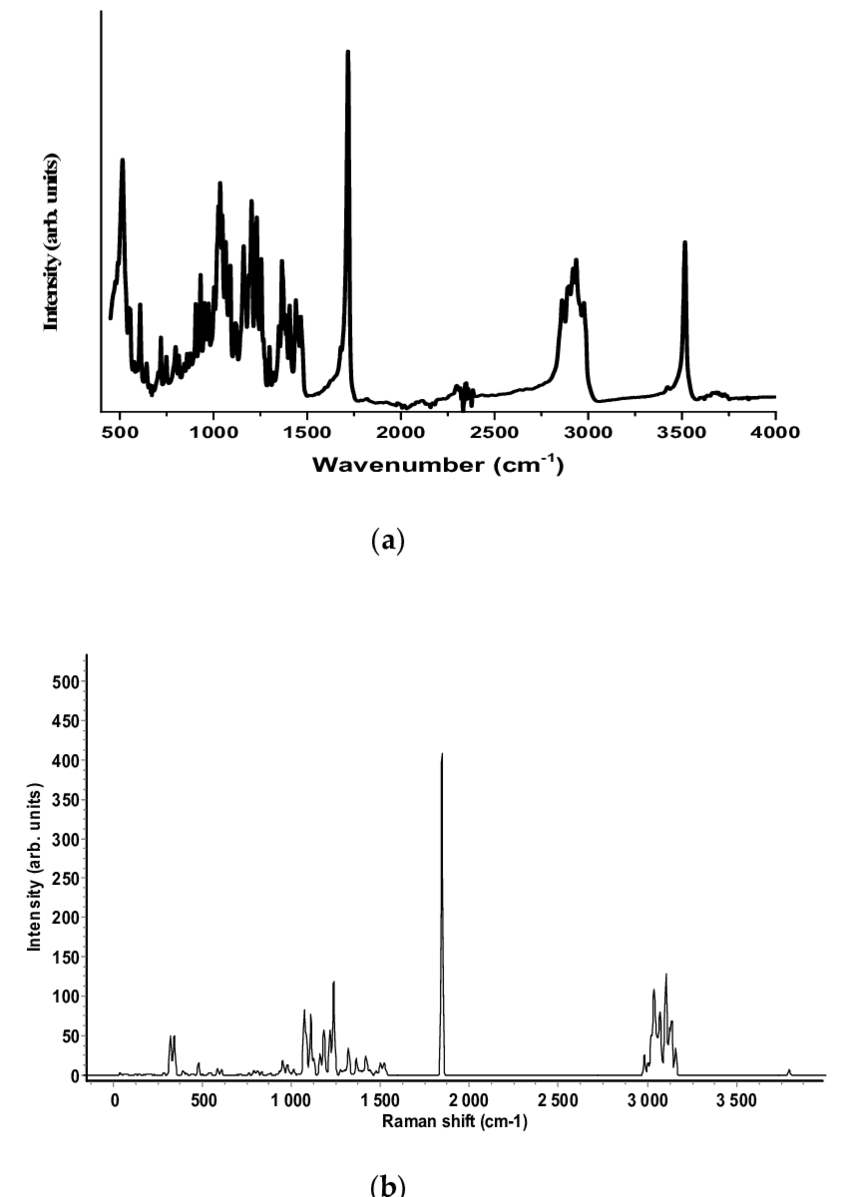 (a) The FT-IR spectrum of oxandrolone molecule in the