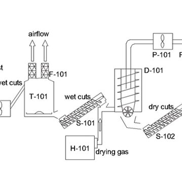 Process flow diagram of the briquetting (O-101: bale