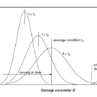 (PDF) Prognostic Enhancements on Health and Usage