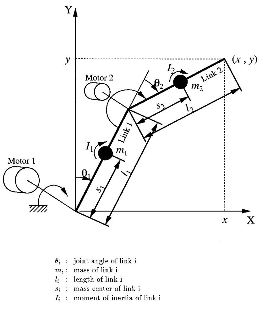 medium resolution of two link horizontal robot manipulator driven by dc motors