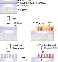 schematic illustration of gan based nanorods led process flowchart a thin ni [ 850 x 1093 Pixel ]
