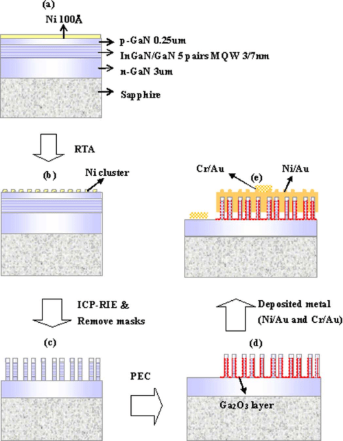 small resolution of schematic illustration of gan based nanorods led process flowchart a thin ni