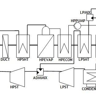 (PDF) The efficiency analysis of different combined cycle