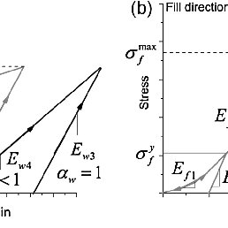 Stress strain curves for uniaxial test in warp and fill