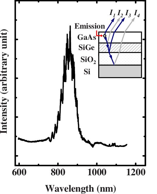 Color online Room temperature PL spectrum of GaAs on SiGe