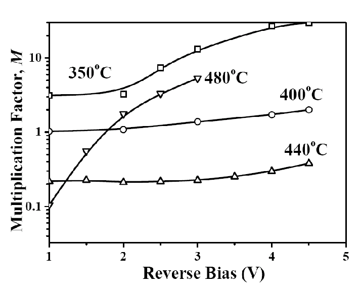 Plot of multiplication factor M as function of reverse