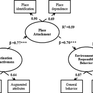 The test for the complete mediation model of place
