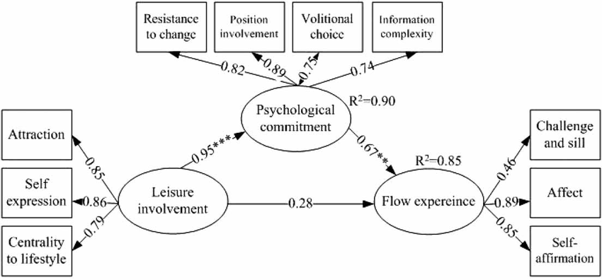 Figure 3 Relationships among Leisure Involvement