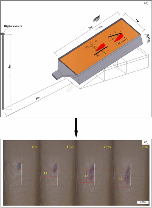 small resolution of a schematic for the experiment a and the determination of runoff velocity under