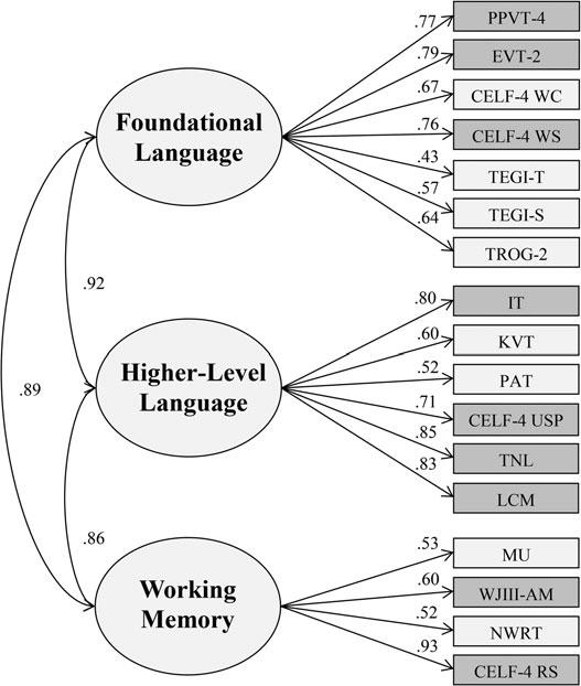 Confirmatory factor analysis of the prekindergarten