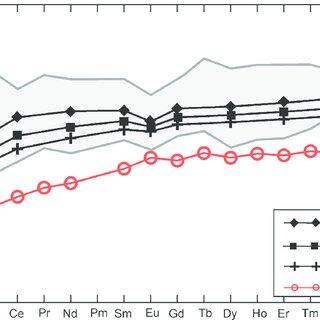 Classification of the Eldivan plagiogranites in Q-A-P