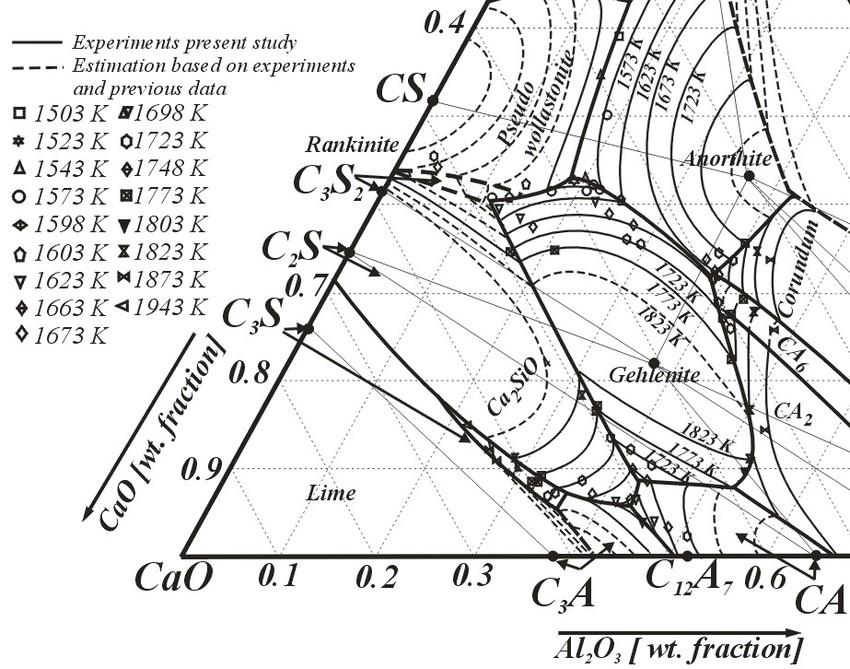 Experimental liquidus compositions for the Al2O3-CaO-SiO2