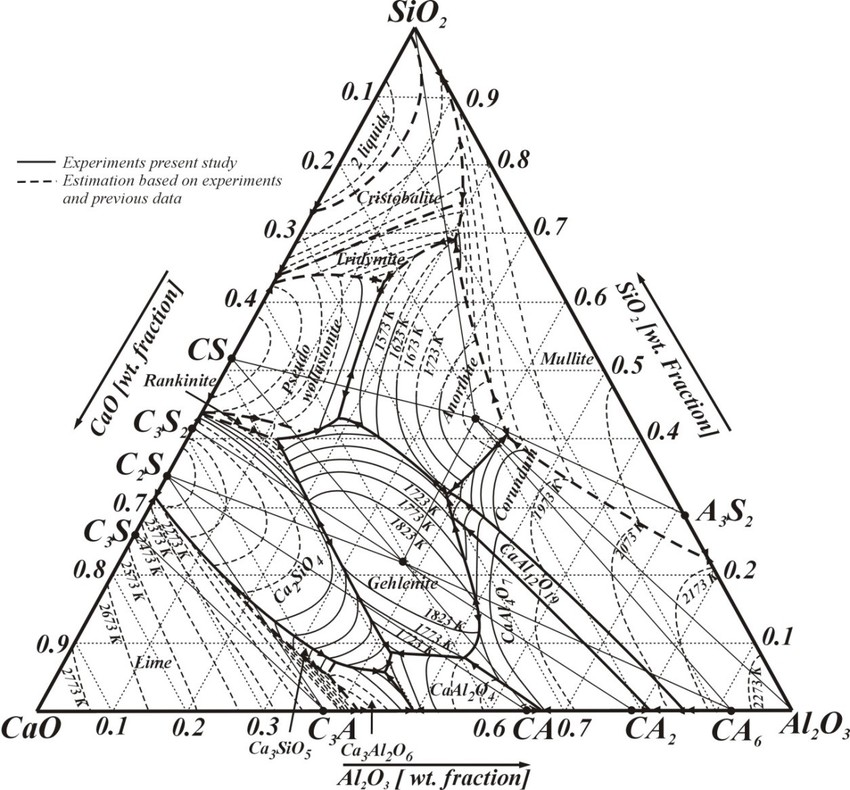 Phase diagram of the ternary Al2O3-CaO-SiO2 system; dotted