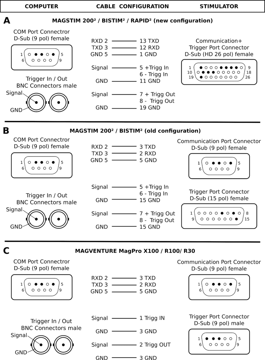 medium resolution of how to connect your computer to the stimulator pin layouts are depicted for the connector