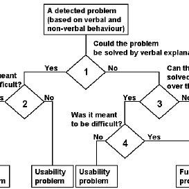 (PDF) Empirical evaluation of usability and fun in