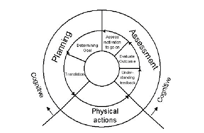 Adapted Interaction Cycle for games describing how the