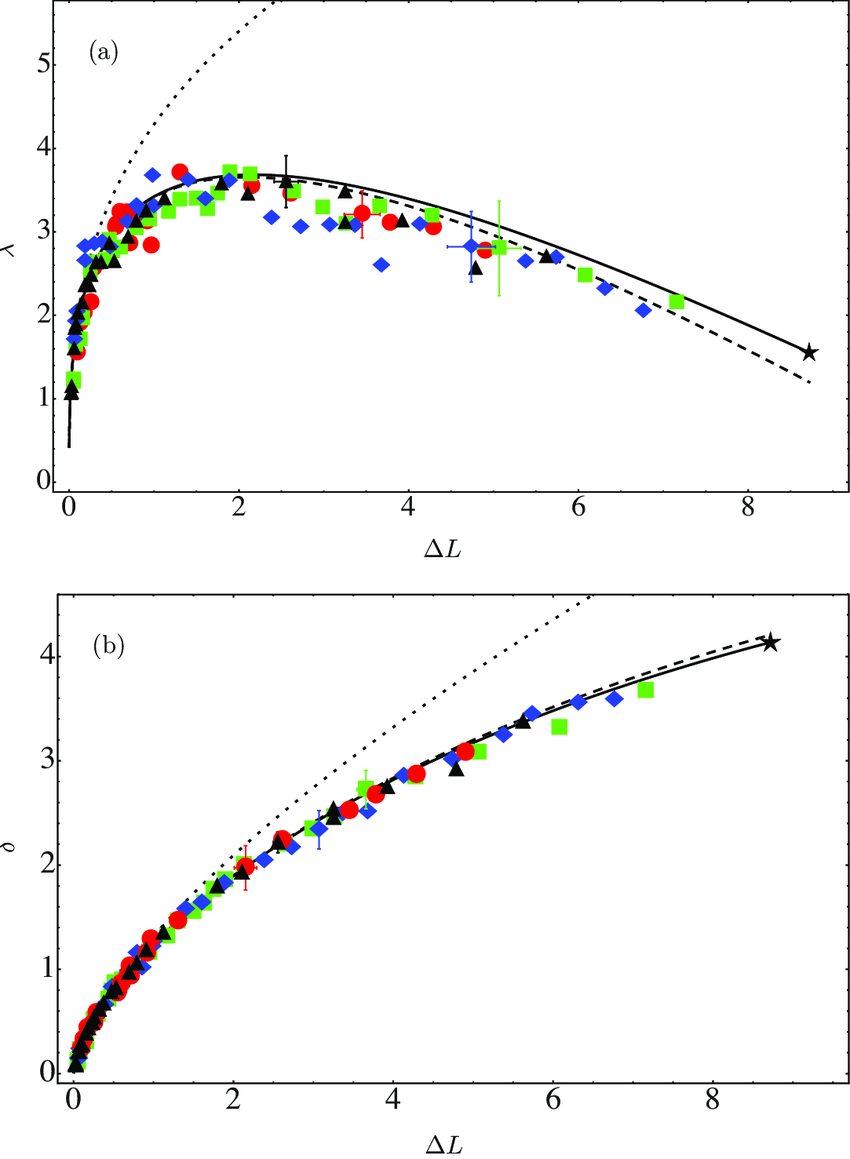 medium resolution of  a blister width as a function of the compression l the full download scientific diagram