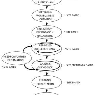 Work Matrix (a) and Collaboration Matrix (b) (note: S2S