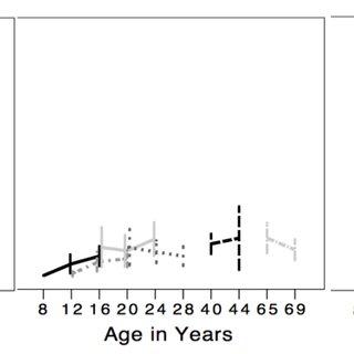 (PDF) Characterizing Lifespan Development of Three Aspects