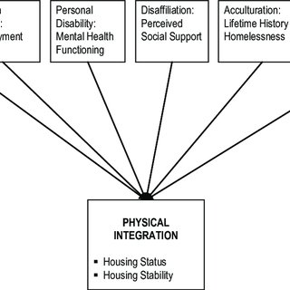 (PDF) Factors contributing to becoming housed for women