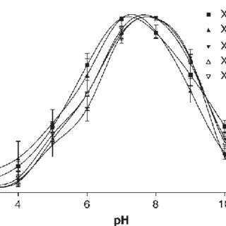 (PDF) Computational design-based molecular engineering of